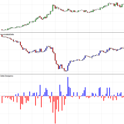 Delta Divergence & Accumulated Delta