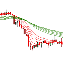 Fanned Multi-Color Moving Averages