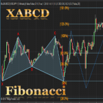 XABCD 5-point chart pattern indicator