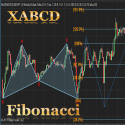 XABCD 5-point chart pattern indicator with alert