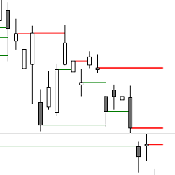 Price Action | Support and Resistance – Open Gaps