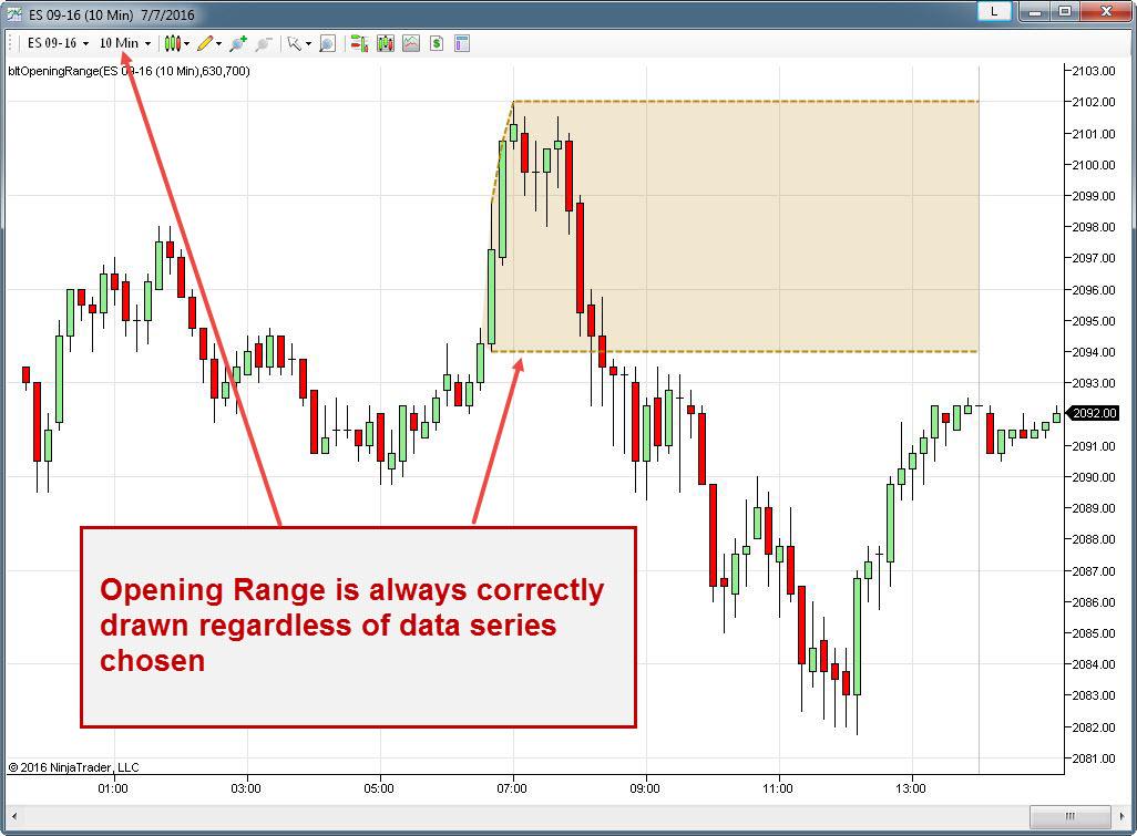 Bltopeningrange - Opening Range Indicator
