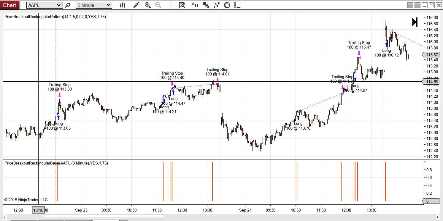 Price Break Out From A Rectangular Base On Volume