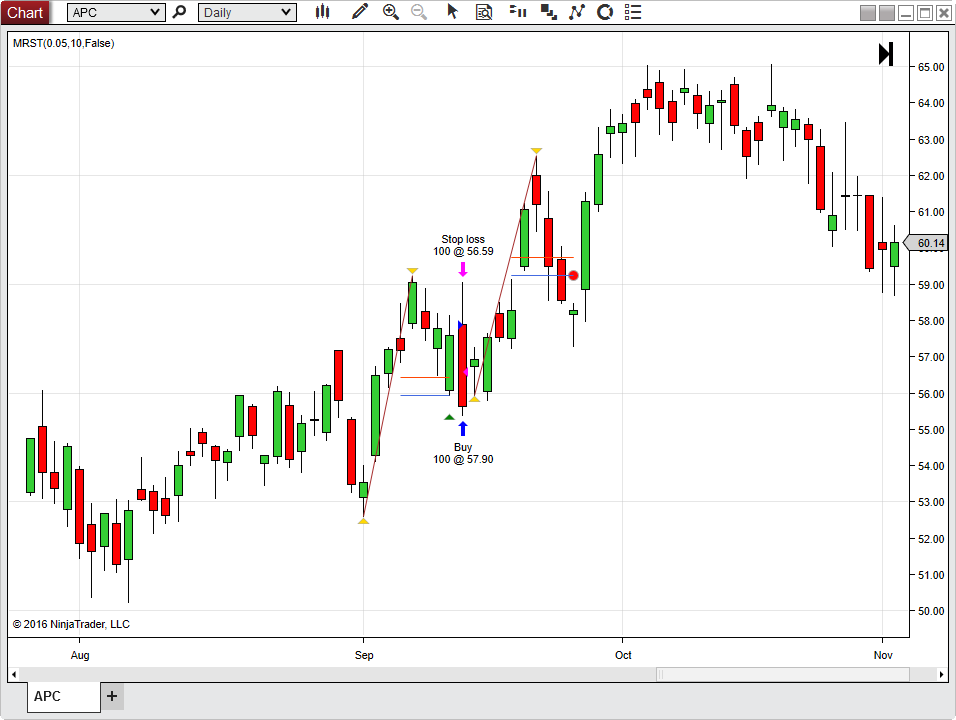 Mean Reversion Swing Trading Strategy
