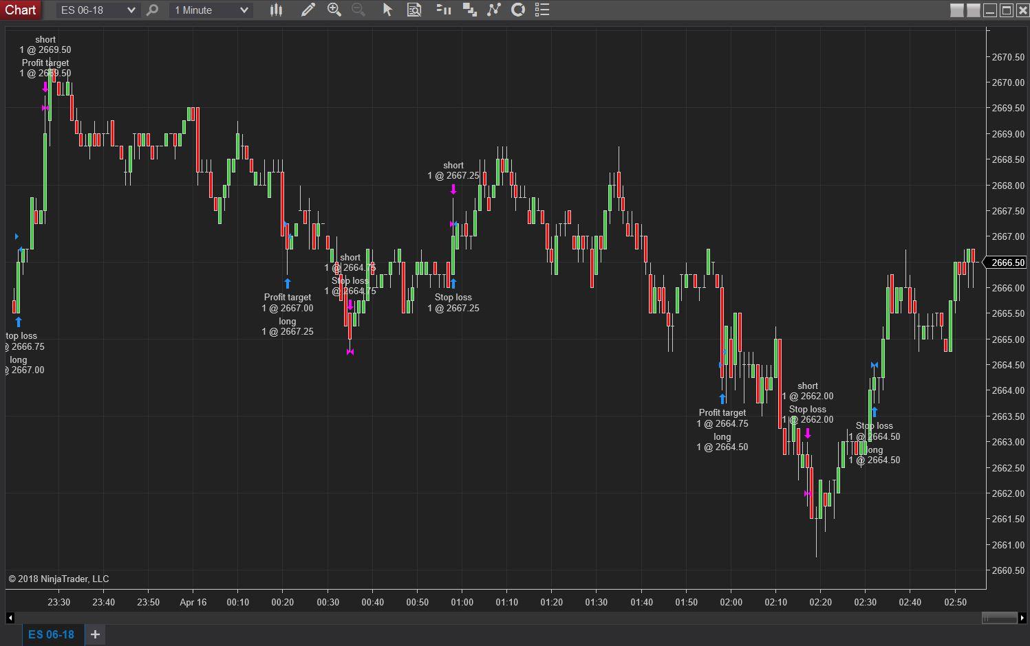 Daily Loss/Profit Limit