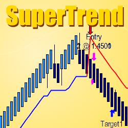 TIS_Supertrend