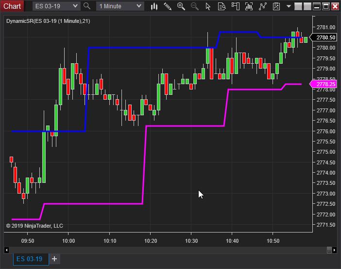 DynamicSR Indicator NT8