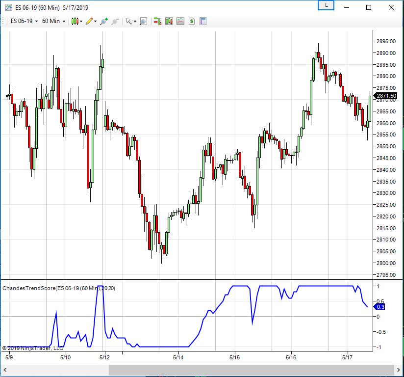 (new NT7 indicator) Chandes Trendscore