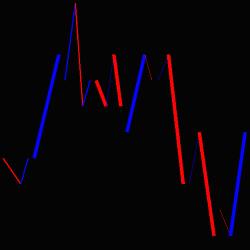 Bolt Bar indicator