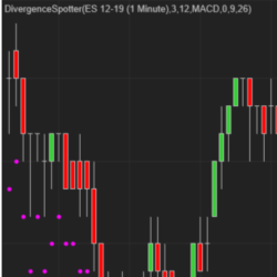 Divergence Spotter NT8